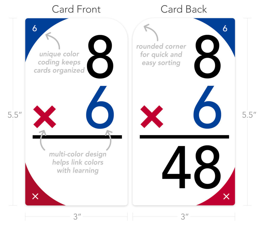 graphic relating to Printable Multiplication Flash Cards Double Sided titled Totally free Multiplication Flash Playing cards Printable Sheets versus UpSparks
